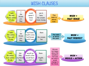 wish-clauses-infographic_final